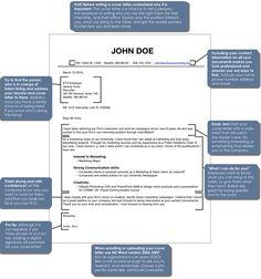 Cover letter template for job applications... #timesureflies