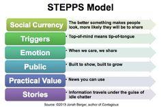 STEPPS MODEL