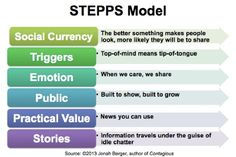 Based on solid research, Berger breaks down what a marketer has to do in his 6 STEPPS model. It stands for Social currency, Triggers, Emotion, Public, Practical value and Stories.