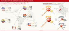 Confitería, Comportamiento de las Exportaciones del Valle de Cauca #Alimentos