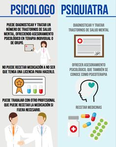 Infographics for a fast and productive learning Excellence Quotes, Medical Anatomy, Medical Science, Psychiatry, Psychology Facts, Neuroscience, Emotional Intelligence, Life Motivation, Learning Spanish