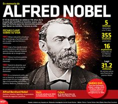 El 10 de diciembre se celebran 118 años de la muerte del científico e inventor sueco, Alfred Nobel, quien legó su fortuna para crear los reconocidos premios que llevan su nombre.