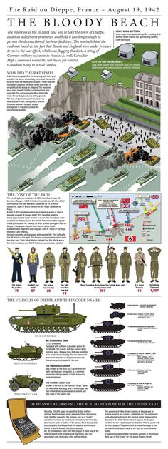 The Dieppe Raid was an allied assault on the German-occupied port of Dieppe, France on 19 August 1942 Ww2 History, History Facts, Military History, World History, Ancient History, Modern History, Canadian Army, Canadian History, American History