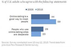 Online Dating Grow