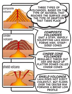 three types of volcanoes | Although many volcanoes are cone-shaped, different types of volcano ...