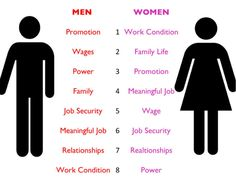 The difference between men and women in relationships