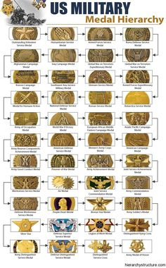 know about military medal hierarchy Chart.These medals are awarded for the self-sacrifice, and for showcasing the acts of bravery. Army Ranks, Military Ranks, Military Insignia, Military Humor, Military Service, Military Life, Military Art, Military History, Military Vehicles
