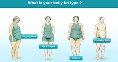 Belly Fat Weight GainWeight Loss YogaDiet