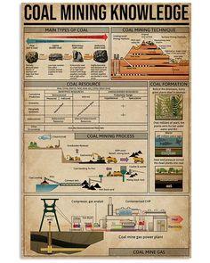 Survival Tips, Survival Skills, Pergola Planter, Surface Mining, Learning Websites, School Posters, Coal Mining, Print Store, Breien