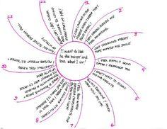 self-care wheel blank: physical psychological emotional