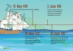 Timeline of the First Fleet's Journey to Australia – Banner History Teachers, Teaching History, Teaching Plan, Teaching Resources, Classroom Displays, Classroom Themes, First Fleet, Australia Day, Australian Curriculum