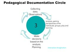 Interaction Imagination: Pedagogical Documentation - a Beginner's Guide - S...