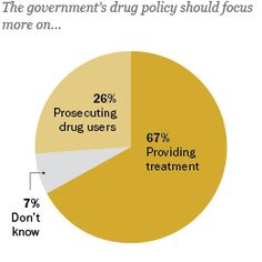 America's New Drug Policy Landscape