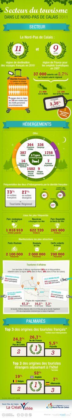 """Création d'une infographie sur le tourisme pour """"La Créativallée"""""""