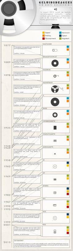 Infografiek : geluidsdragers : een korte geschiedenis