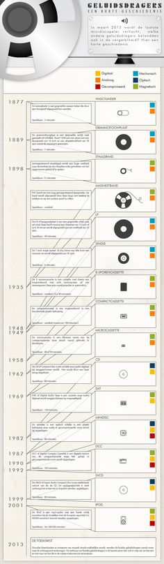 A short history of audio formats with a comparison on size and year of introduction.