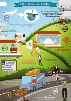 Infographie jeunes - worries of youth