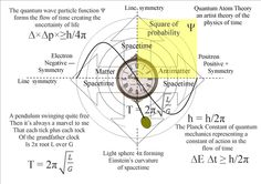 quantum physics - Google Search art prompt research to the point of understanding and reillustrate