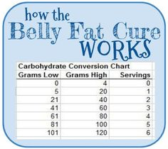 Me and Jorge: Belly Fat Cure Diet   Blogging my way through the Belly Fat Cure Diet by Jorge Cruise
