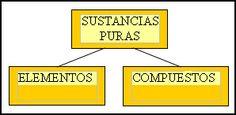 • Mezclas y sustancias puras: compuestos  y elementos.