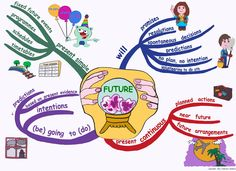 Many of you will know that I am a huge fan of mind maps and infographics. I think they are a colourful and imaginative way of showing language points whether they are grammar or lexis. I haven't ha...