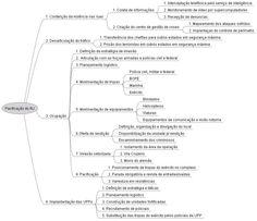 Freemind: Software para desenho de mapa mental « Gestão de Projetos na prática