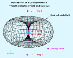 Physics | ve never taken a sub-atomic physics class before, but trust me ...