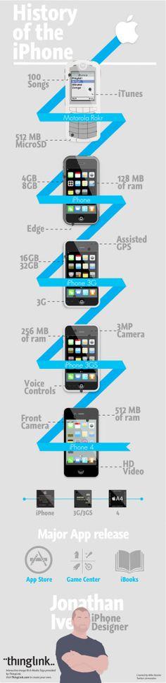 20 Interesting Infographics on Design
