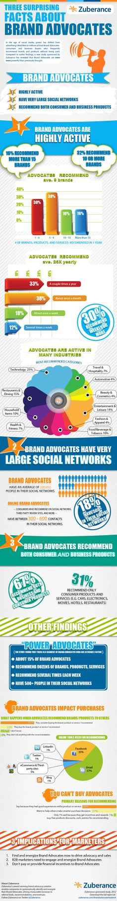 Today's brand advocates are active online, have very large #social networks and recommend both consumer and biz products