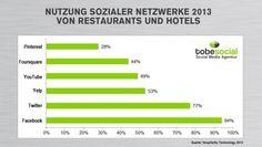 Grafik: Social Media Nutzung 2013 von Restaurants und Hotels nach Social Media Netzwerken
