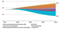 This graph gives an idea of what is required for the world to move from an energy system that could lead to six degrees of warming, to one that should give a reasonable chance of curbing warming to two degrees.