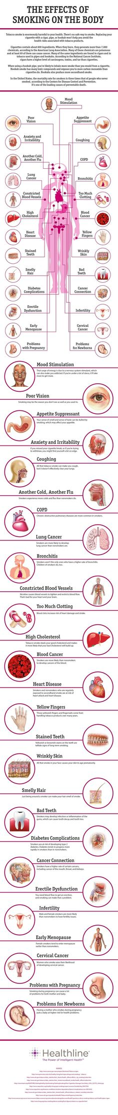Ways Smoking Affects The Body.