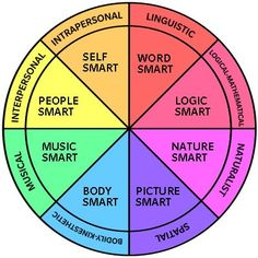 Friday Handout from Recreation Therapy Ideas: Multiple Intelligences