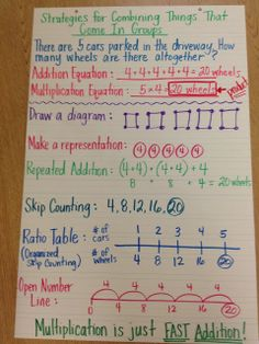 This is a great strategy anchor chart for multiplication. From: http://coachingchronicles.blogspot.com/2012/10/things-that-come-in-groups.html