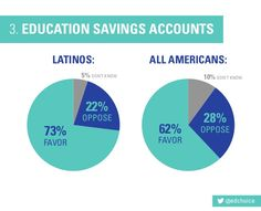 @edchoice LATINOS: ALL AMERICANS: 3. EDUCATION SAVINGS ACCOUNTS 73% FAVOR 5% DON'T KNOW 10% DON'T KNOW 62% FAVOR 22% OPPOS...