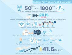 Bidding for Thailand's 4G Bandwidth