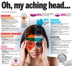 Headaches Headaches Knowing the difference between these 5 types of headaches is. - Headaches Headaches Knowing the difference between these 5 types of headaches is essential in treat - Tension Migraine, Tension Headache Relief, Headache Cure, Migraine Relief, Sinus Headache Symptoms, Cluster Headaches Relief, Sinus Pressure Relief, Pressure Points For Headaches, Sinus Headaches