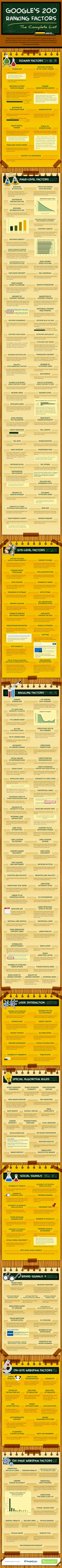 What Are 200 Google Search Ranking Factors For Pages and Website? #seo #Infographic