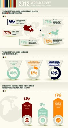 World Savvy 2012 Global Competency Survey: sad results reveal severe global competency gap among American youth.