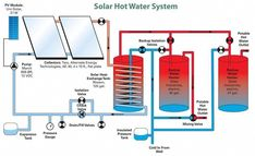 Solar power is a popular and safe alternative source of energy. In basic words, solar energy describes the energy created from sunlight. There are different approaches for harnessing solar energy f… Solar Energy Panels, Best Solar Panels, Solar Energy System, Solar Panel System, Panel Systems, Alternative Energie, Solar Shingles, Solar Power Inverter, Solar Roof Tiles