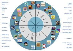 This wheel (last updated December 2013) summarises the most recommended reviewed apps by type.