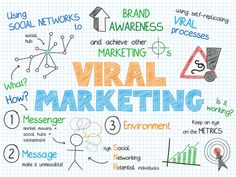 How to Create Viral #Content That Generates 2,500 Visitors Per Day | Neil Patel | #socialmedia