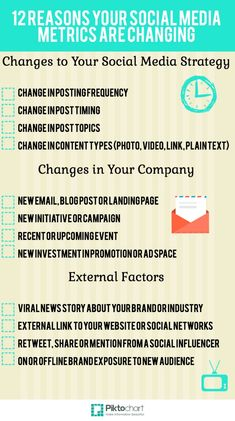 Infográfico: 12 motivos que explicam mudanças nas métricas de social media