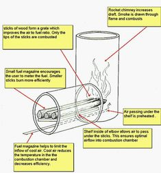 The secret to the revolutions of most (wood burning) stoves that are rooted in the ROCKET STOVE. This model can be used to make a marvelous camping stove with tin cans. Rocket stove + proper venting + proliferation = changing the world Diy Rocket Stove, Rocket Mass Heater, Rocket Stoves, Camping Survival, Survival Prepping, Emergency Preparedness, Survival Skills, Survival Stove, Winter Survival