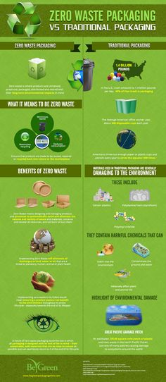 "Have you ever heard of ""zero waste"" packaging? Learn what it means to be ""zero waste"" & discover its many benefits to the environment in this infographic created by the folks at Be Green Packaging Store."