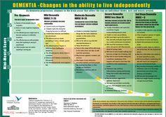 Dementia chart google search respiratory pinterest dementia