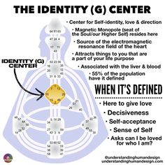 We calibrate our heart by virtue of the quality of love that we are experiencing for ourselves and in our lives. Human Design System, What Is Human, Monopole, Chakra System, I Ching, Mental Training, Life Decisions, Self Acceptance, Mind Body Soul