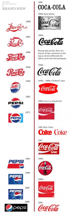There's been a startling logo evolution time line circulating on the web showing how Pepsi's logo keeps changing while Coca-Cola's remained consistently the same throughout history. This was proven to be somewhat inaccurate by Armin at Brand New (who prepared the true time line above).