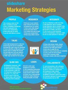 Slideshare marketing strategies #infographic