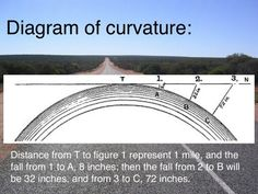 This isn't completely to scale, but you get the idea. As you rise up, you should always see a significant difference, but as we all know, it's not true unless the curvy fake fish eye lens is used to fool us. Earth is not a ball!